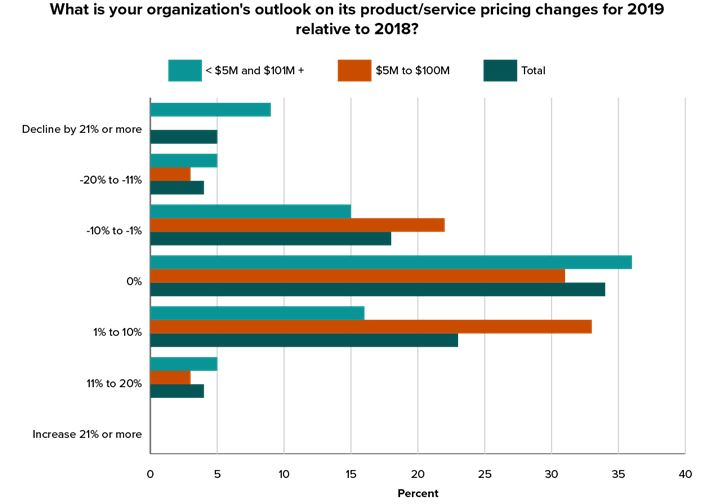 2019 Service & Supply Outlook Survey Results: Market Conditions Less