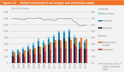 Global Energy Investment Continues To Drop: IEA