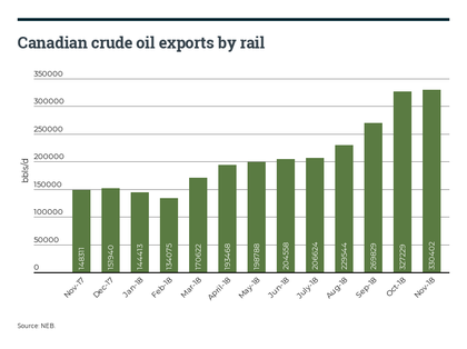 Crude By Rail Hits Fresh Record