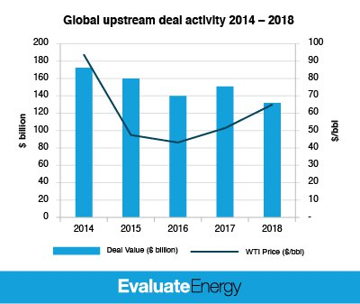 Global Upstream M&A Report – Annual 2018