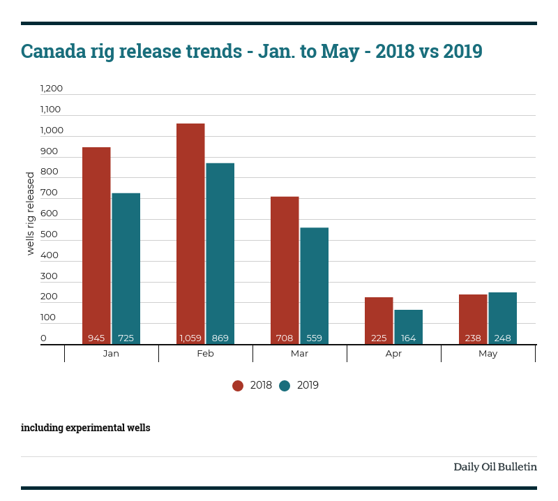 Rig Release Count Down Almost 30% Year-Over-Year