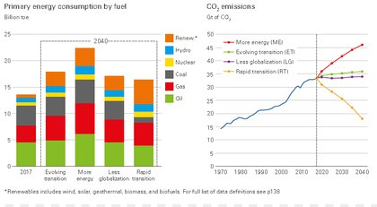Despite Growth In Renewables, Oil And Liquids Continue To Play A Vital Role To 2040: BP
